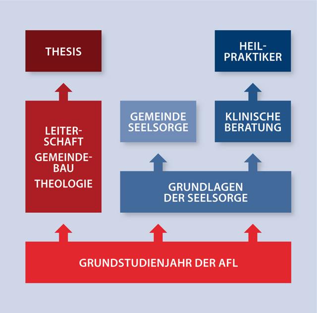 Theologie, Seelsorge und Beratung. Aufbau des Studiums